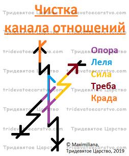 Став Чистка канала отношений - Тридевятое Царство