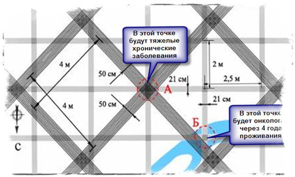 Как определить геопатгенные зоны в доме. - Тридевятое Царство