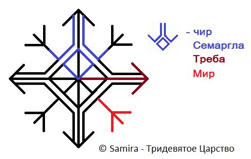 Защита Огненный щит Семаргла