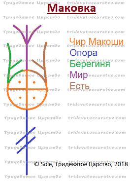 Став Маковка для гармонизации